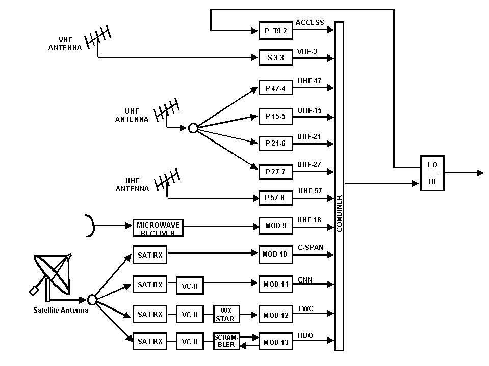 block diagram for max3510 upstream catv amplifier application, Wiring block