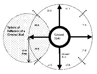 SPHERE OF INFLUENCE DIAGRAM